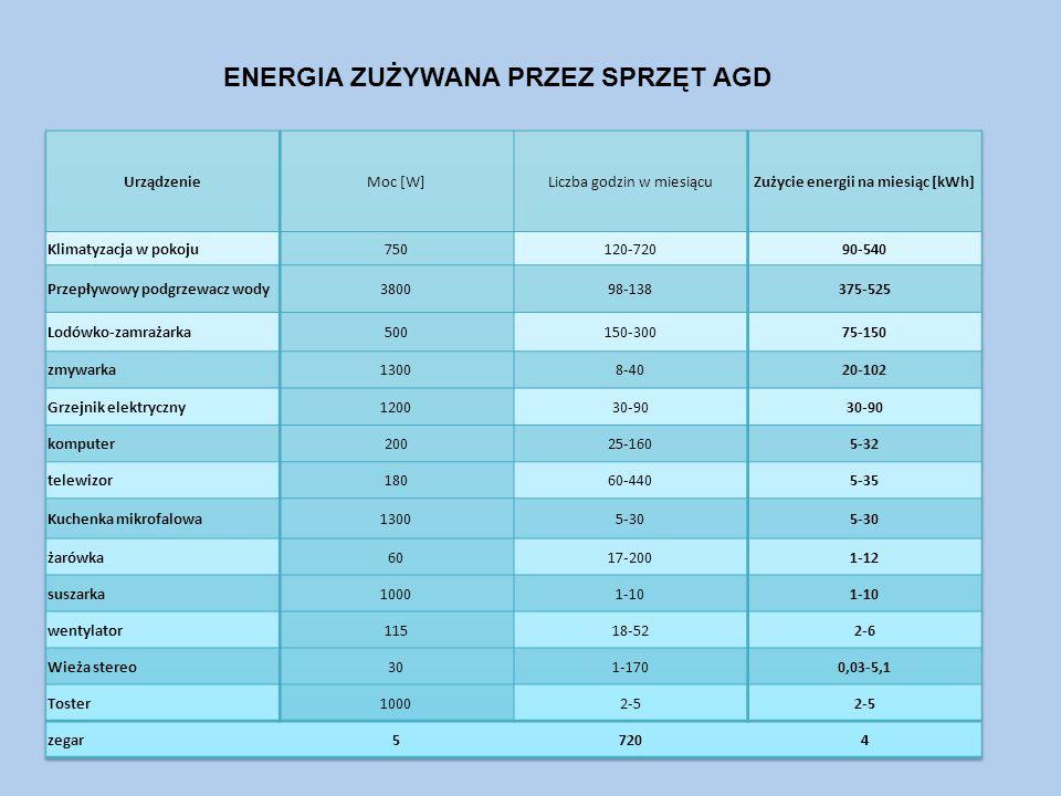 Zużycie energii na miesiąc [kWh]